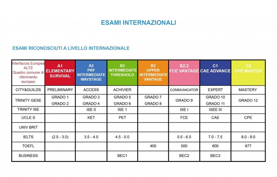 Tabella_certificazioni_internazionali-milano