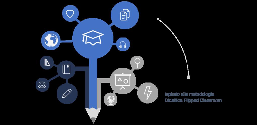 Una grafica che rappresenta l'innovativo metodo didattico IEC che si applica a tutti i corsi di inglese
