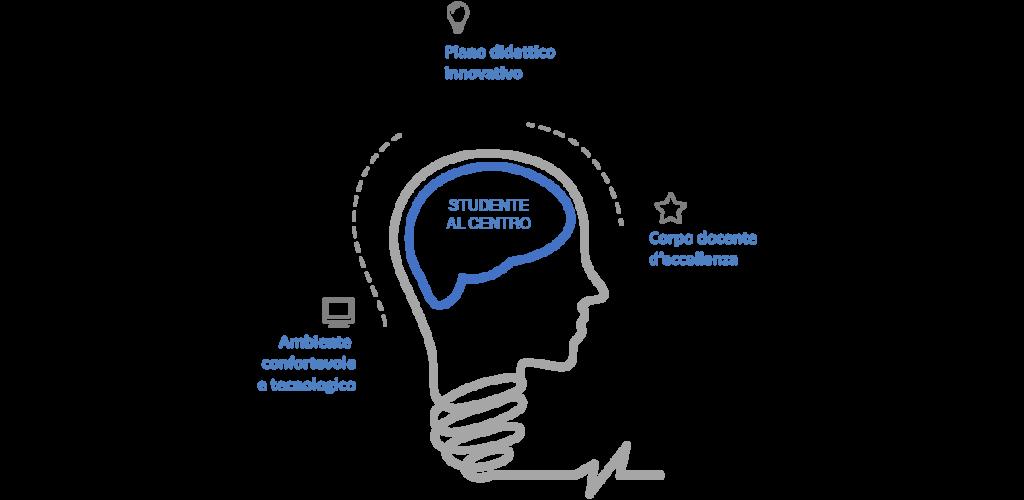 Una grafica dove viene rappresentata una testa, simbolo dello studente al centro del percorso di apprendimento. Aspetto che contraddistingue tutti i corsi di inglese IEC